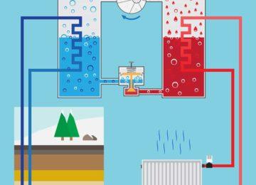 Energie sparen durch Brunnensteuerung